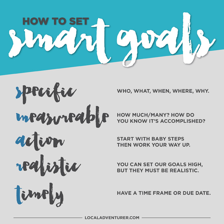 Smart Goal Setting: New City / New Mindset!