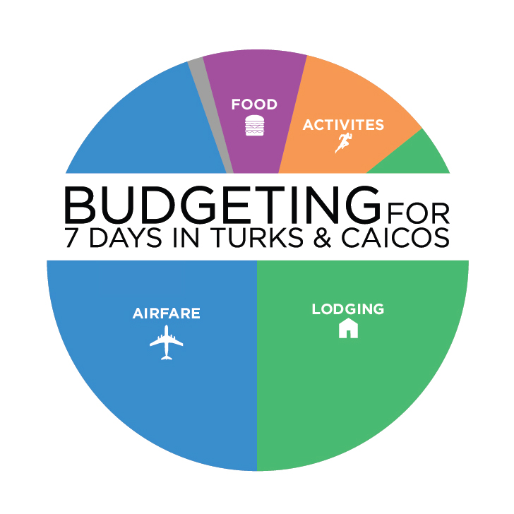 7 Day Budget for Traveling to Turks and Caicos