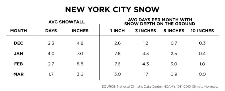 New-York-City-Snow