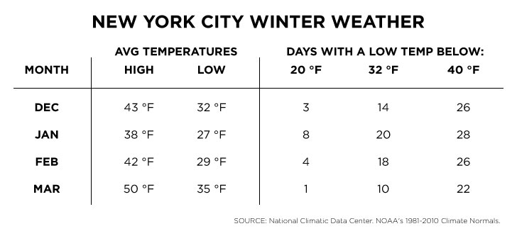 New-York-City-Winter-Weather