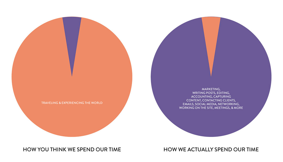 How you think a travel blogger spends there time vs how travel bloggers spend their time Pi Chart // Local Adventurer #travelblogger #travelblogging #blogger #blogging #bloglife