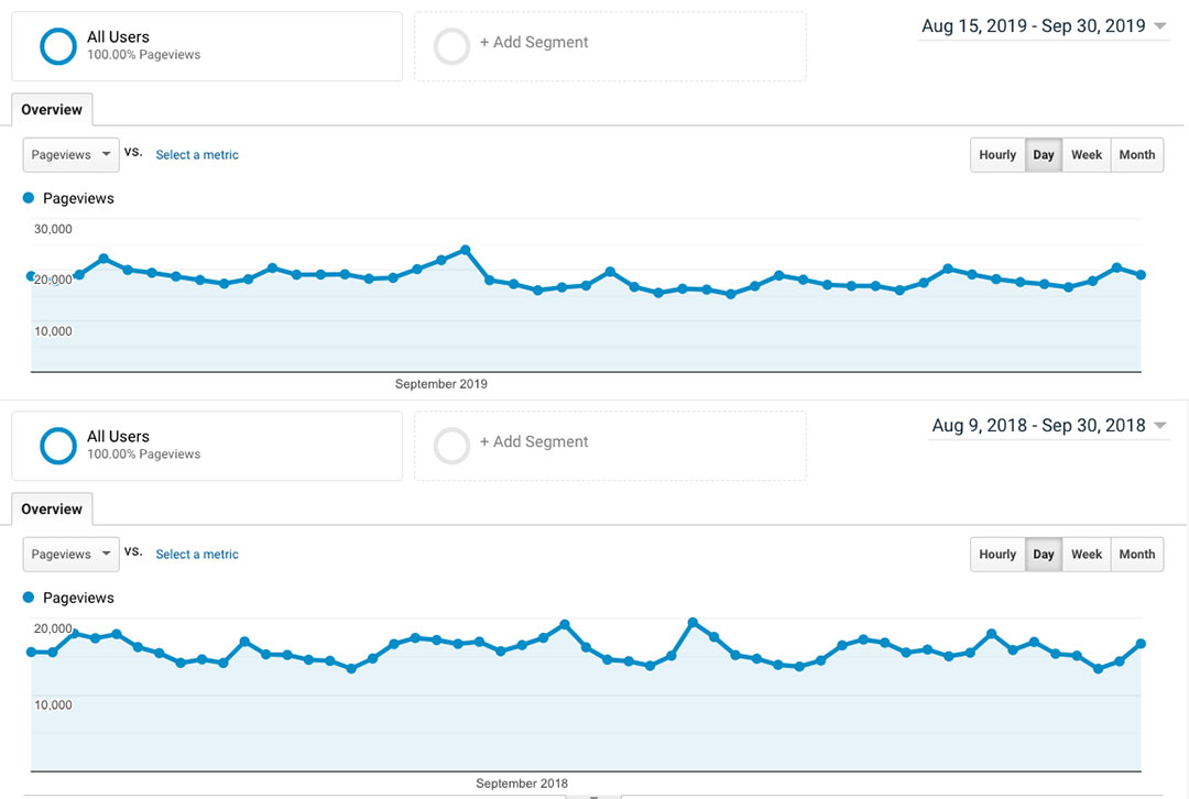 Blog Traffic Comparison